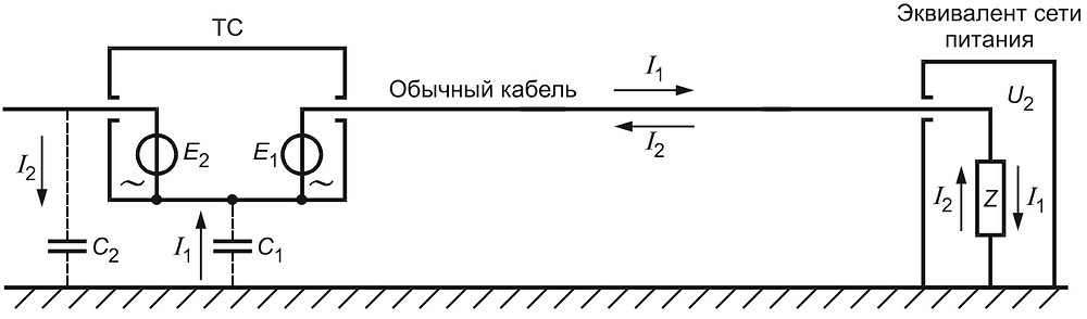 кондуктивные и излучаемые тока СИСПР 16-2-1