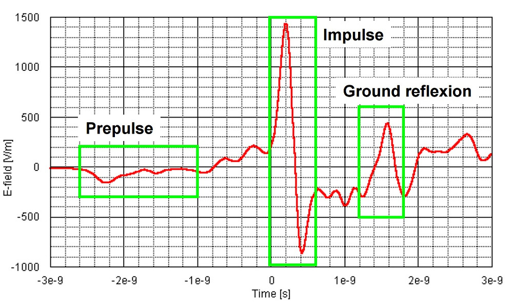 электромагнитный импульс СШП ЭМИ HIRA180