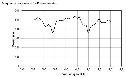 BBA150-E400 Линейная мощность график при компрессии 1dB