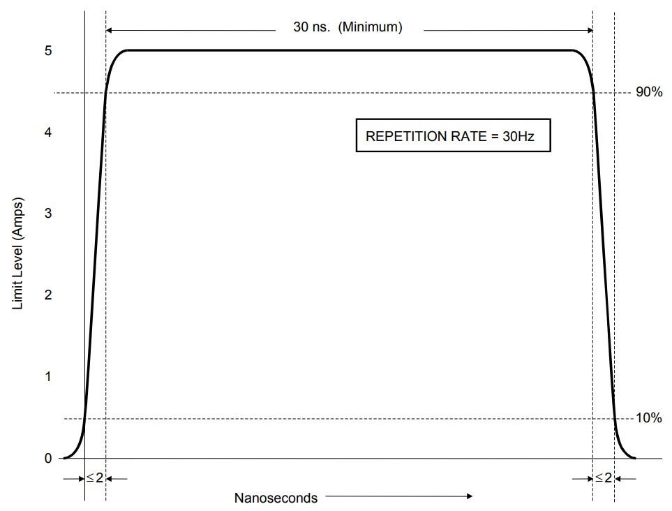 форма сигнала CS115 MIL-STD-461