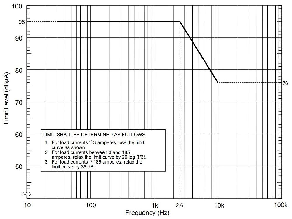 нормы кондуктивной эмиссии CE101 MIL-STD-461