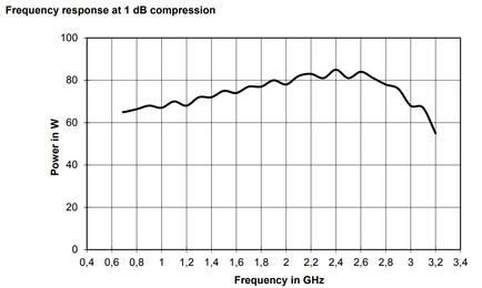 BBA150-D60 Линейная мощность график при компрессии 1dB