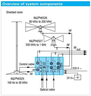 Конструкция Rohde&Schwarz AM 524 от 100 Гц до 1 ГГц