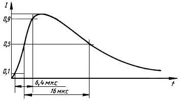 импульсного магнитного поля (ИМП) ГОСТ 30336-95