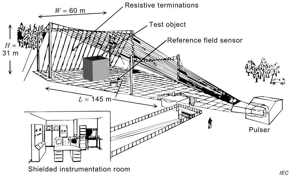 Испытания к переходным полям IEC 61000-4-23
