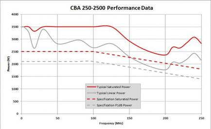 CBA 250M-2500 АЧХ мощности