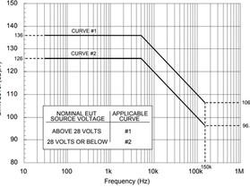 Испытания по MIL-STD-461, CS101. Кондуктивная восприимчивость. Провода питания. 30 Гц - 150кГц.