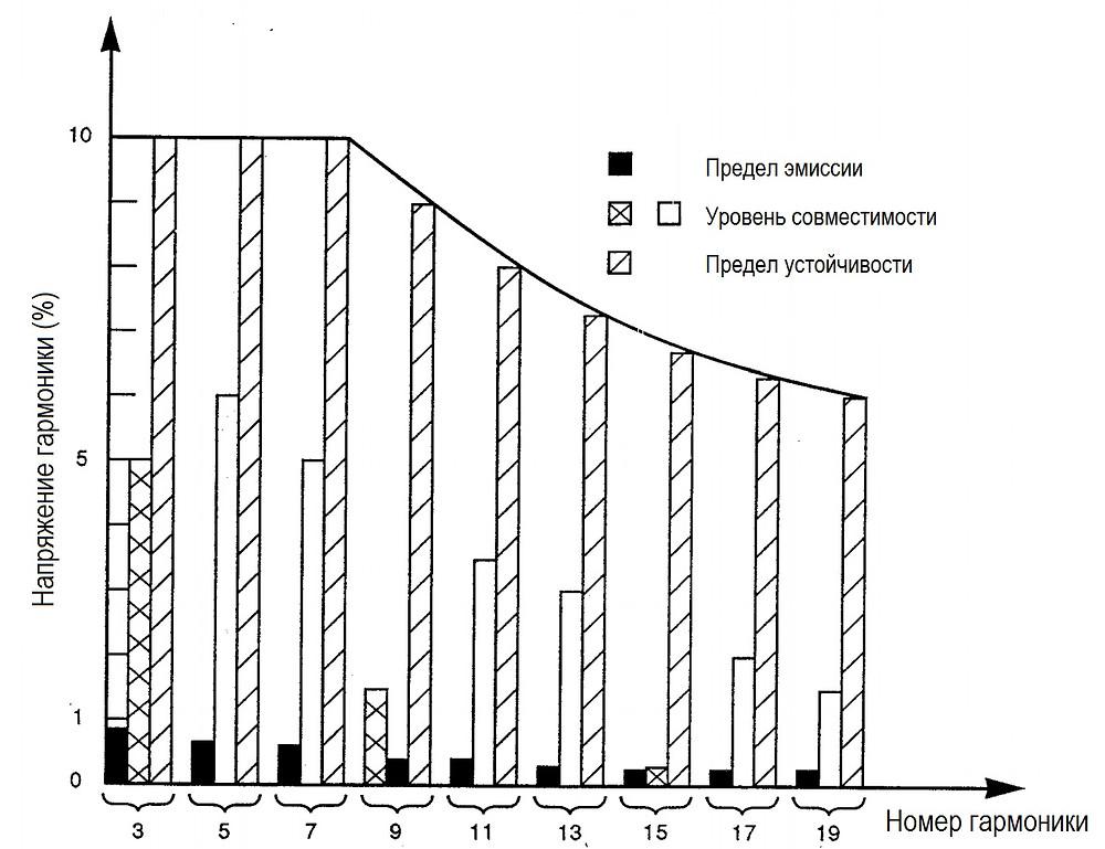 Предел эмиссии, устойчивости и уровень совместимости для гармоник в сети питания
