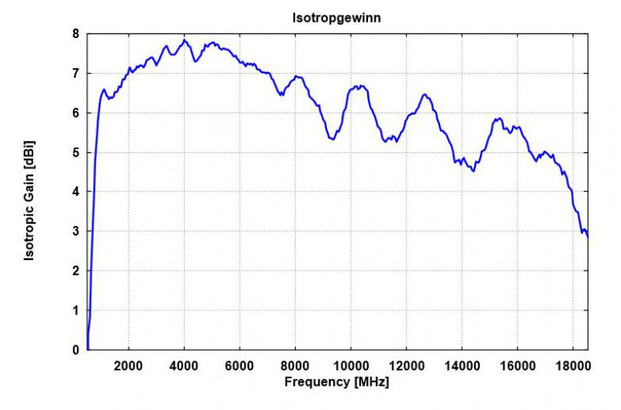 Усиление антенны Schwarzbeck ESLP 9145