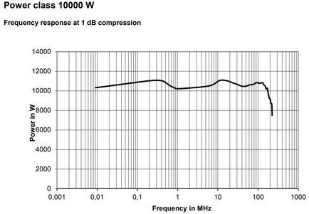 Мощность BBL200 10кВт при компрессии 1 дБ