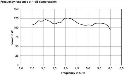 BBA150-E100 Линейная мощность график при компрессии 1dB