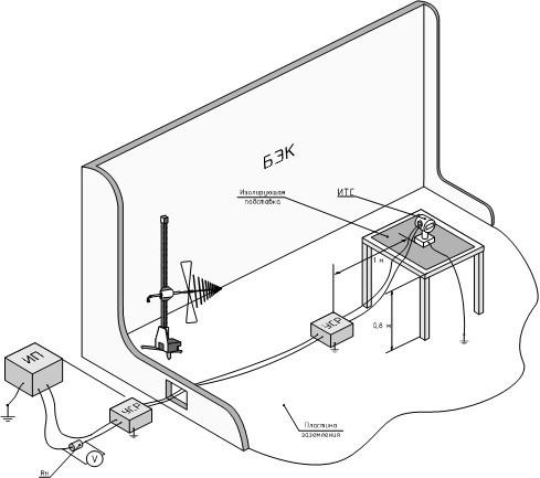 ЭМС испытания на устойчивость к радиочастотному электромагнитному полю
