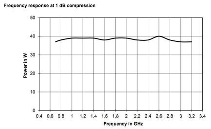 BBA150-D30 Линейная мощность график при компрессии 1dB