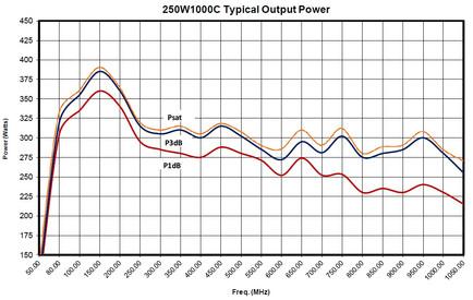 Усилитель 250W1000C График мощности