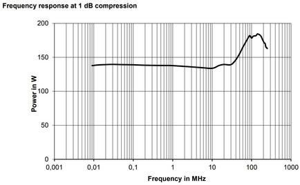BBA150-A125 Линейная мощность график компрессии 1dB