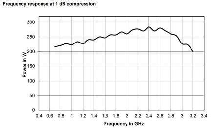 BBA150-D200 Линейная мощность график при компрессии 1dB