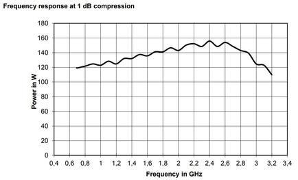 BBA150-D110 Линейная мощность график при компрессии 1dB