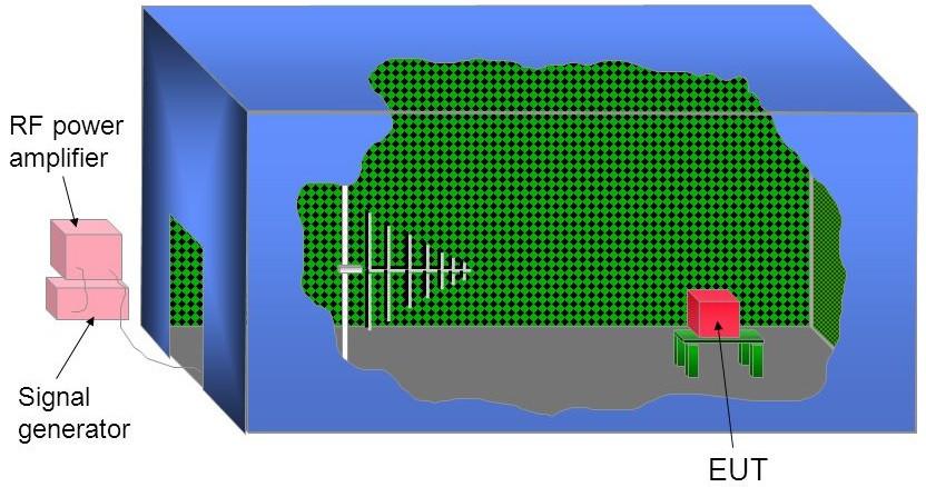 испытательная радиочастотная ЭМС установка