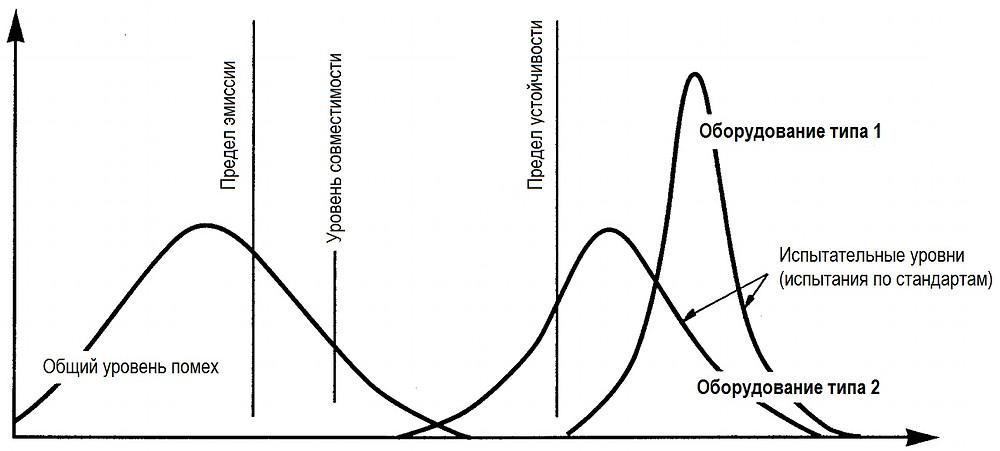 Рис. 7. Плотность вероятности помех