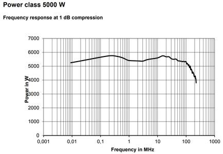 Мощность BBL200 5кВт при компрессии 1 дБ