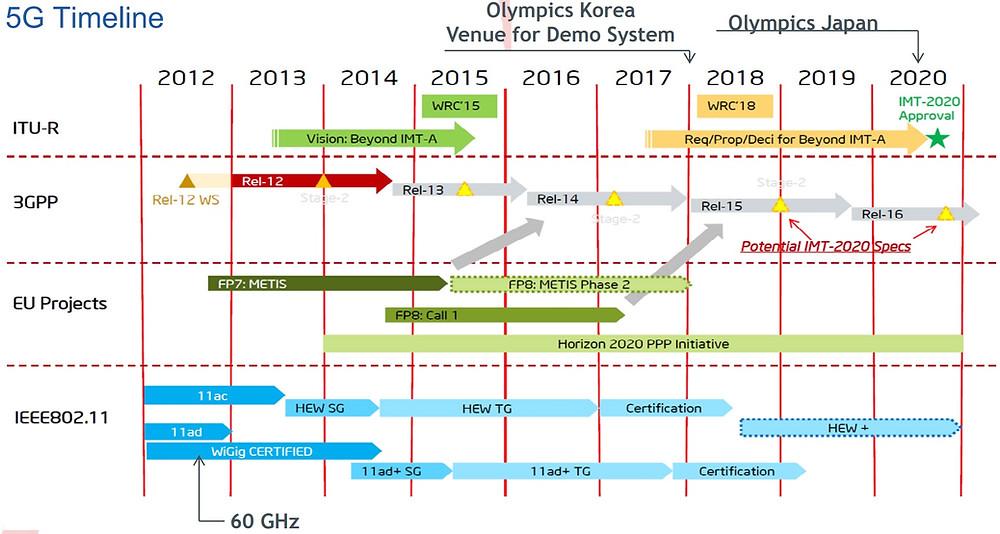 а развитие 5G ITU-R, 3GPP, IEEE802.11