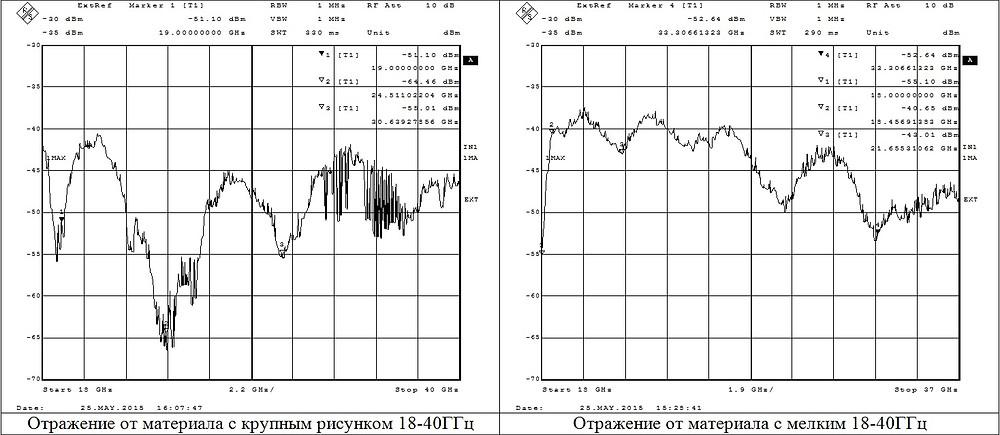 отражения от материала на металле до 40ГГц