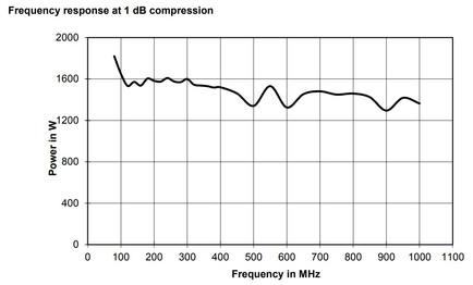 BBA150-BC1500 Линейная мощность график при сжатии 1dB