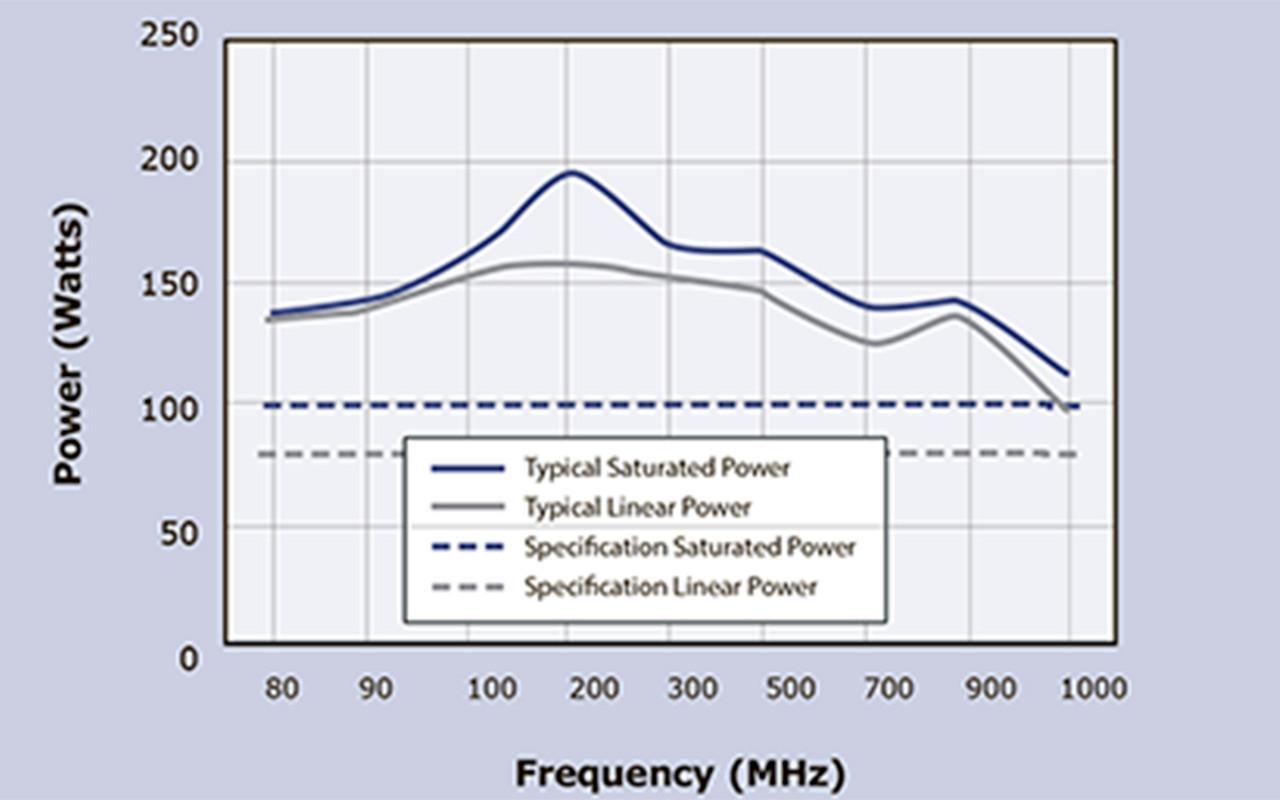 Коэффициент усиления VBA1000-100
