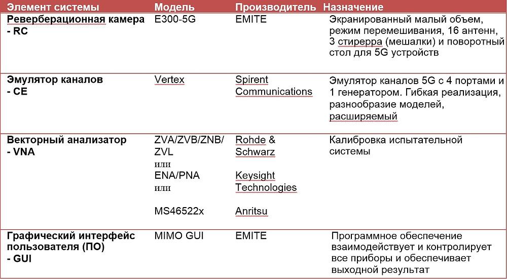 состав испытательной системы E300-5G-VTX