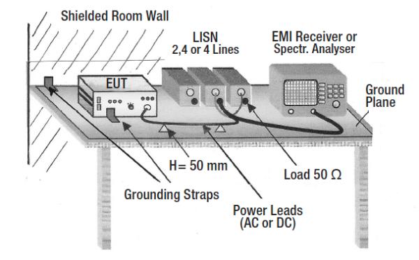 ЭМС испытания MIL-STD-461. Размещение ИТС
