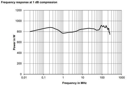 BBA150-A700 Линейная мощность график компрессии 1dB