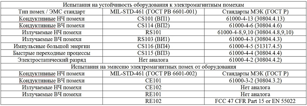 Тип помех / ЭМС стандартMIL-STD-461 (ГОСТ РВ 6601-001)Стандарты МЭК (ГОСТ Р)