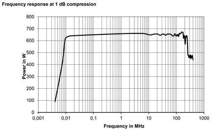 BBA150-AB600 Линейная мощность график при сжатии 1dB