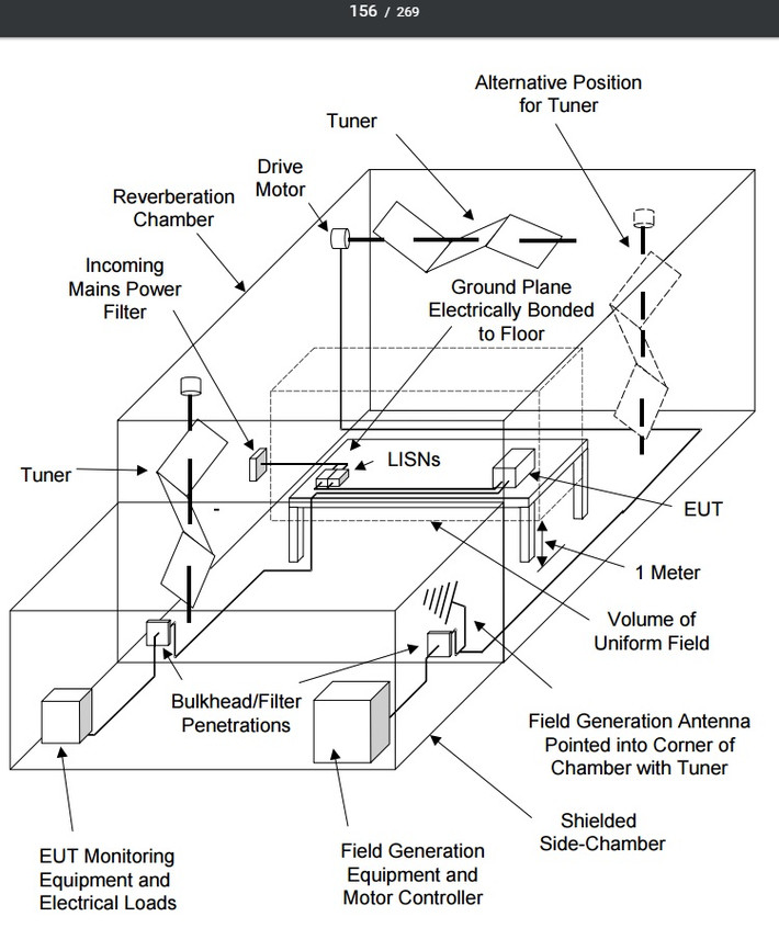 Испытания MIL-STD-461 в реверберационной камере