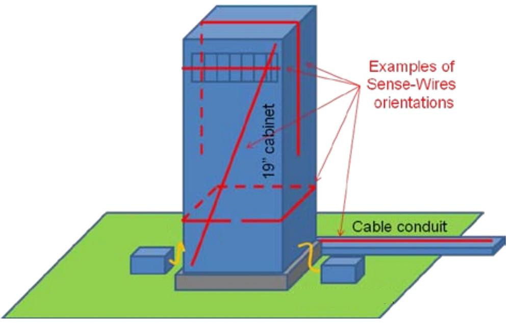 пример размещения антенного провода