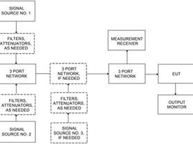 Испытания по MIL-STD-461, CS103. Восприимчивость антенных портов в полосе частот 15 кГц - 10 ГГц.