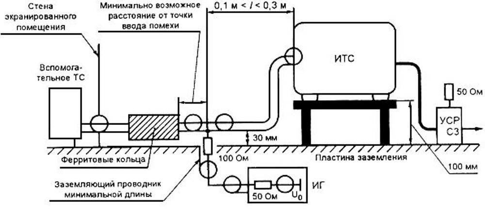 схема непосредственного ввода помехи в экранированный кабель