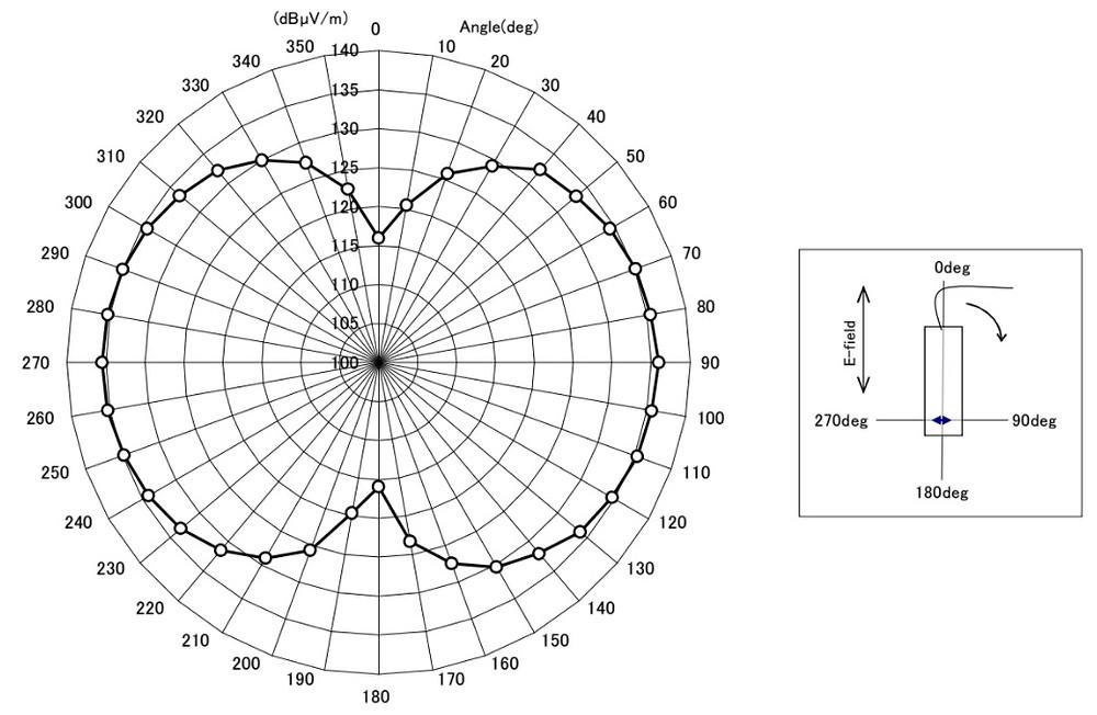 Диаграмма направленности датчика
