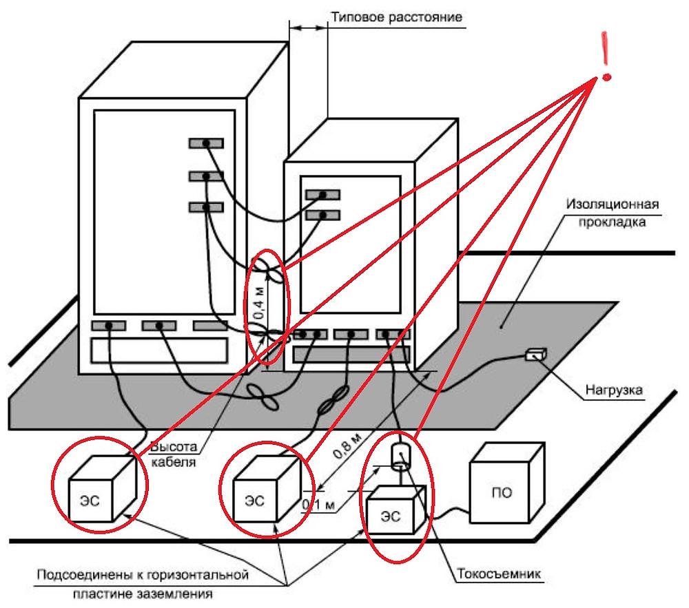 Измерения радиопомех в лаборатории по СИСПР 22