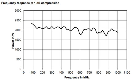 BBA150-BC2000 Линейная мощность график при сжатии 1dB