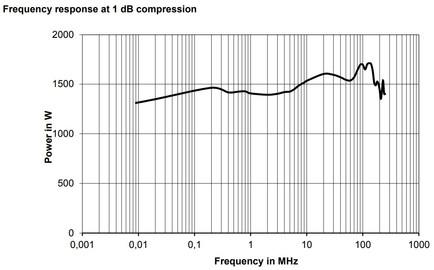 BBA150-A1300 Линейная мощность график компрессии 1dB