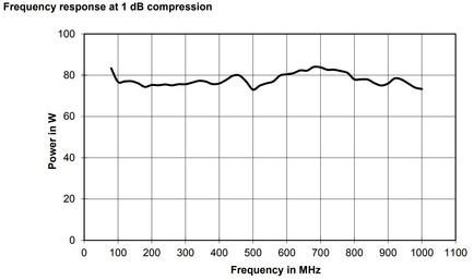 BBA150-BC70 Линейная мощность график при сжатии 1dB