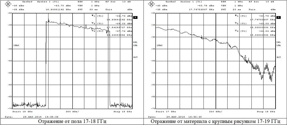 спектрограммы отражений 17-19ГГц