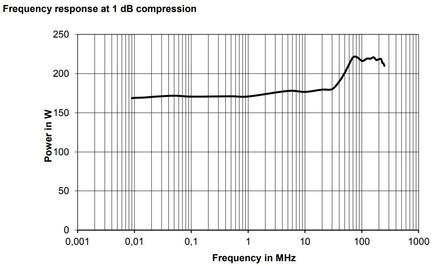 BBA150-A160 Линейная мощность график компрессии 1dB