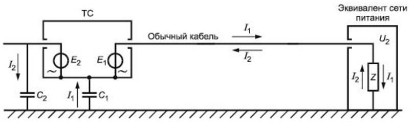 измерение помехоэмиссии на эквиваленте сети