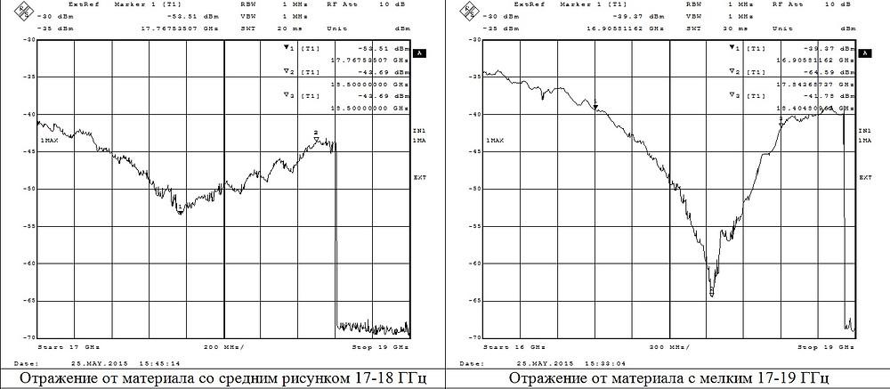 измерения на анализаторе спектра