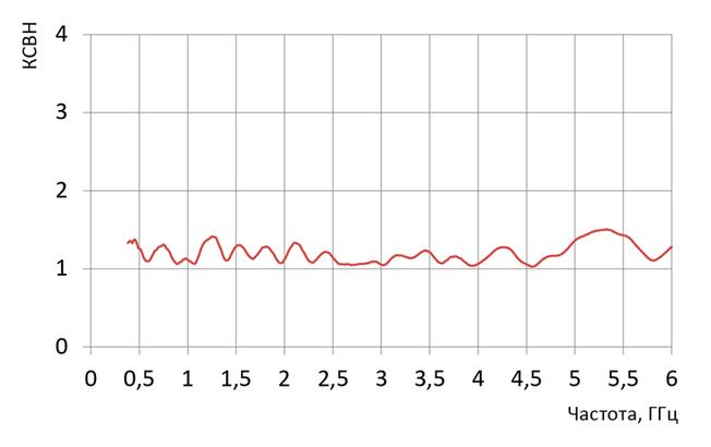 График КСВН измерительной антенны П6-421М