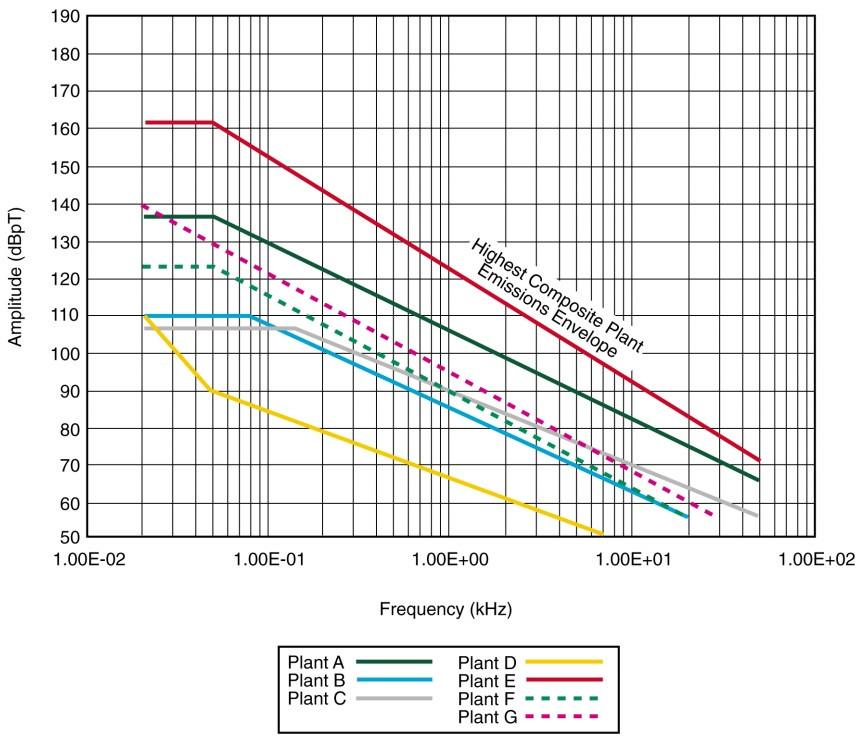 RE01 MIL-STD-461C семь атомных станций помехи