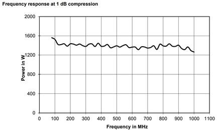 BBA150-BC1250 Линейная мощность график при компрессии 1dB
