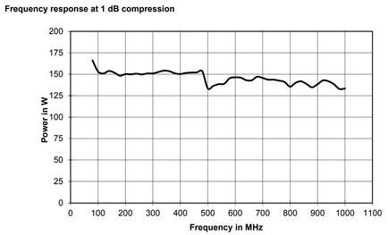 BBA150-BC125 Линейная мощность график при сжатии 1dB